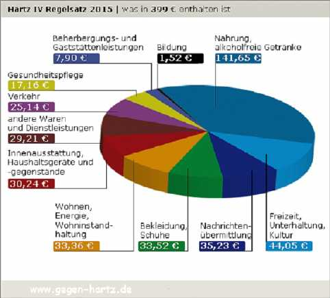 Grundsicherung 2016 Berechnen : februar 2016 agenda 2010 leaks hartz iv ~ Themetempest.com Abrechnung